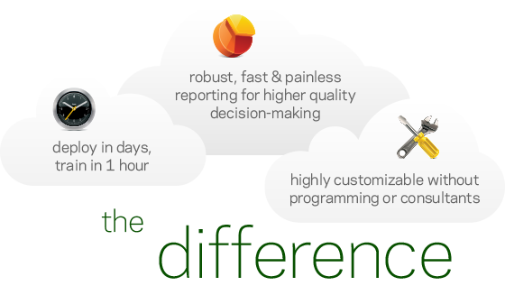 The Giva Difference: Deploy in Days/Train in 1 Hour; Robust, Fast & Painless Reporting for Higher Quality Decision Making; Highly Customizable Without Programming or Consultants