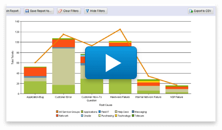 Giva Help Desk Software Robust Reporting Video