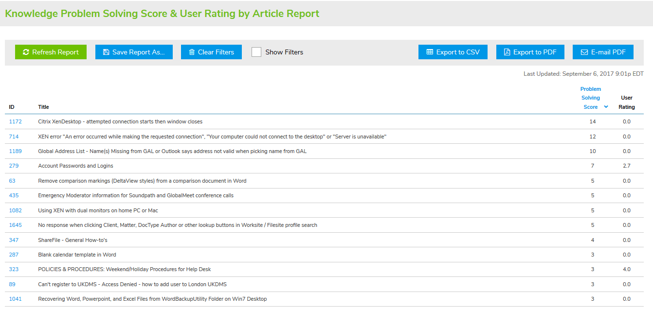 Knowledge Problem Solving Score & User Rating By Article Report