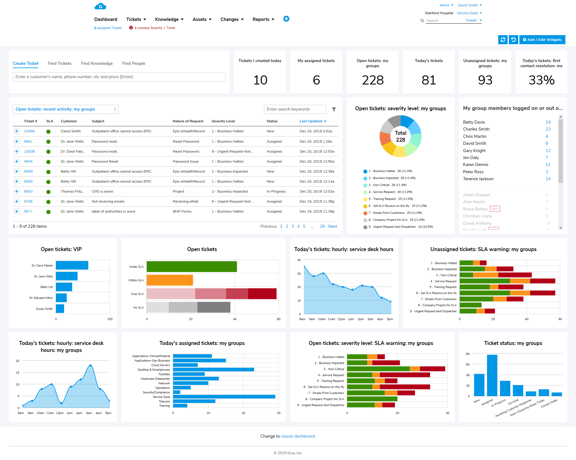 Service desk software dashboard