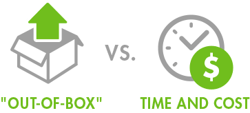 Tough Vendor Questions Out-of-Box vs. Customization/Configuration Time